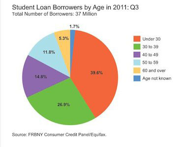 chart of student loan debt by age demographic