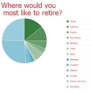 Best Retirement Destination: Poll Results