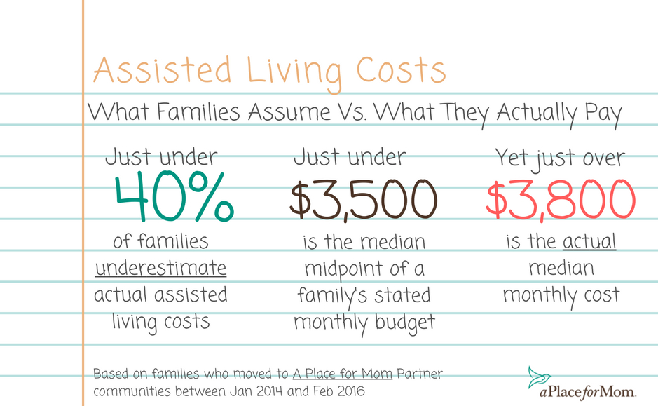 Assisted living cost perception versus reality